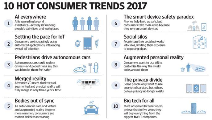 2017十大趨勢, AI、IoT自駕車、VR/AR為重心